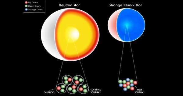 Quark star – a Hypothetical Celestial Object