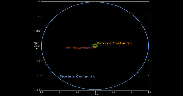 V1400 Centauri – a Star in the Constellation Centaurus