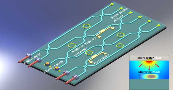 A New Integrated Photonics Platform has been Developed