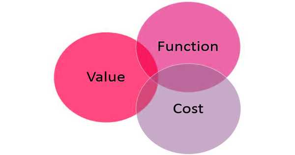 Concept of Value Engineering