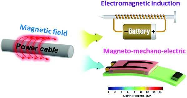 Ferromagnetic Resonance-based Energy Harvesting Technology