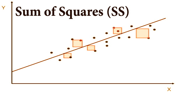 Sum of Squares (SS)