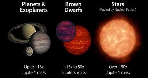 The Mystery of Brown Dwarfs is being Unraveled