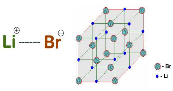 Lithium Bromide – a Chemical Compound