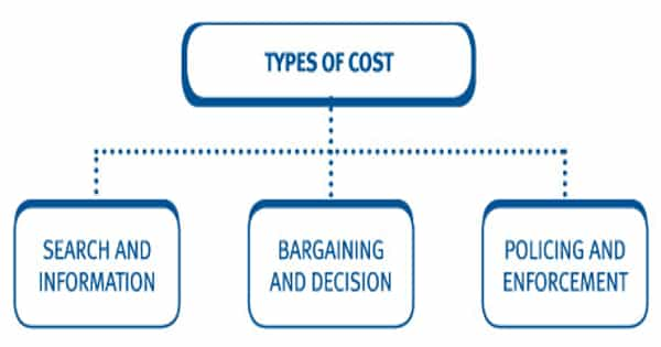Types of Transaction Costs